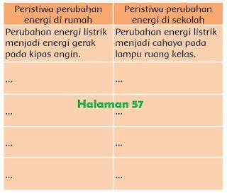 Perubahan energi apa saja yang terjadi sehari-hari baik di rumah maupun di sekolah www.simplenews.me