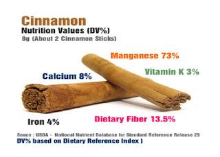 الفرق بين كاسيا والقرفة | CASSIA  | CINNAMON | القرفة | فوائد القرفة | القيمة الغذائية للقرفة|القرفة الصينية|