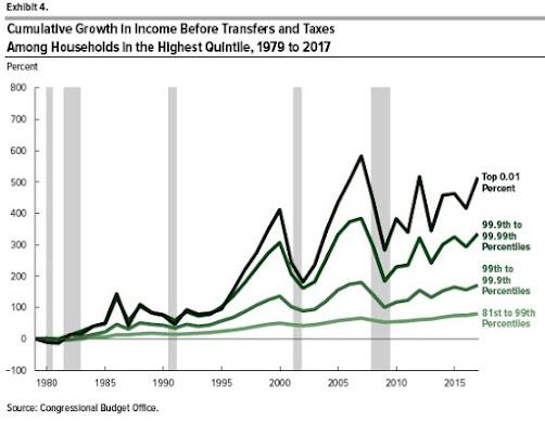 Desigualdade de renda nos EUA, de acordo com CBO 2