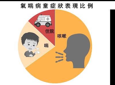 最常見的氣喘症狀為慢性咳嗽