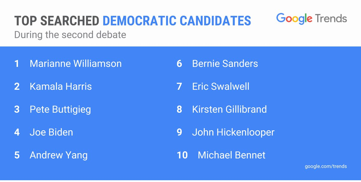 Top searched U.S. 2020 presidential election Democratic candidates