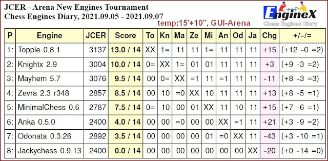Chess Engines Diary - Tournaments 2021 - Page 12 2021.09.05.ArenaNewEnginesTournament.15_10