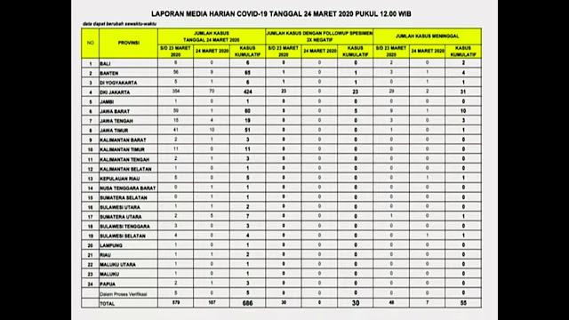 Update Terbaru: Kasus Positif Corona di Indonesia Bertambah Jadi 686, Ini Sebarannya di 24 Provinsi