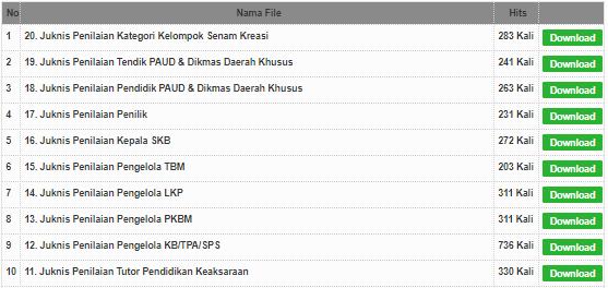 Downlad Juknis & Daftar Lomba Apresiasi GTK PAUD dan Dikmas Berprestasi dan Berdedikasi Tahun 2019, tomatalikuang.com