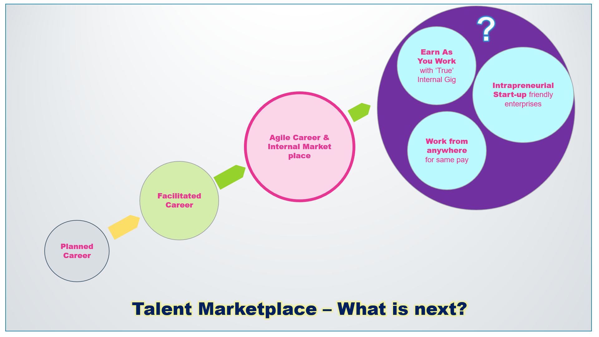 Internal talent marketplace