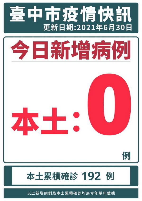 台中新冠肺炎確診足跡、每日確診人數、防疫措施,每日更新