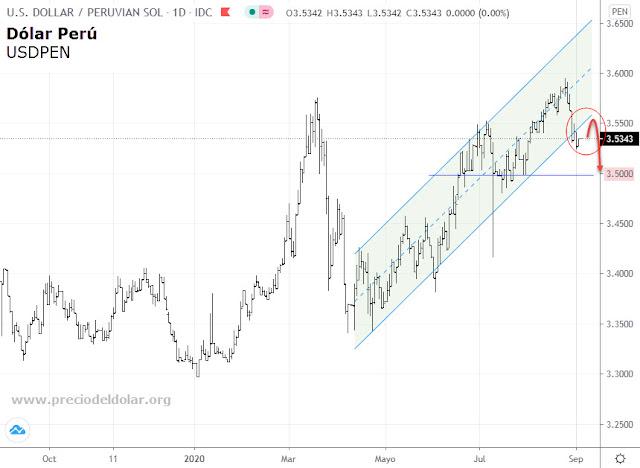 El dólar podría seguir bajando