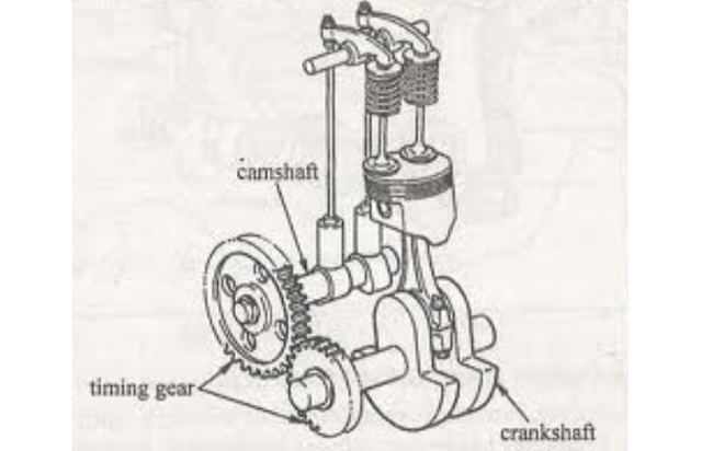 Ohv (over head valve)