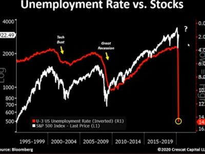 desemprego x ações