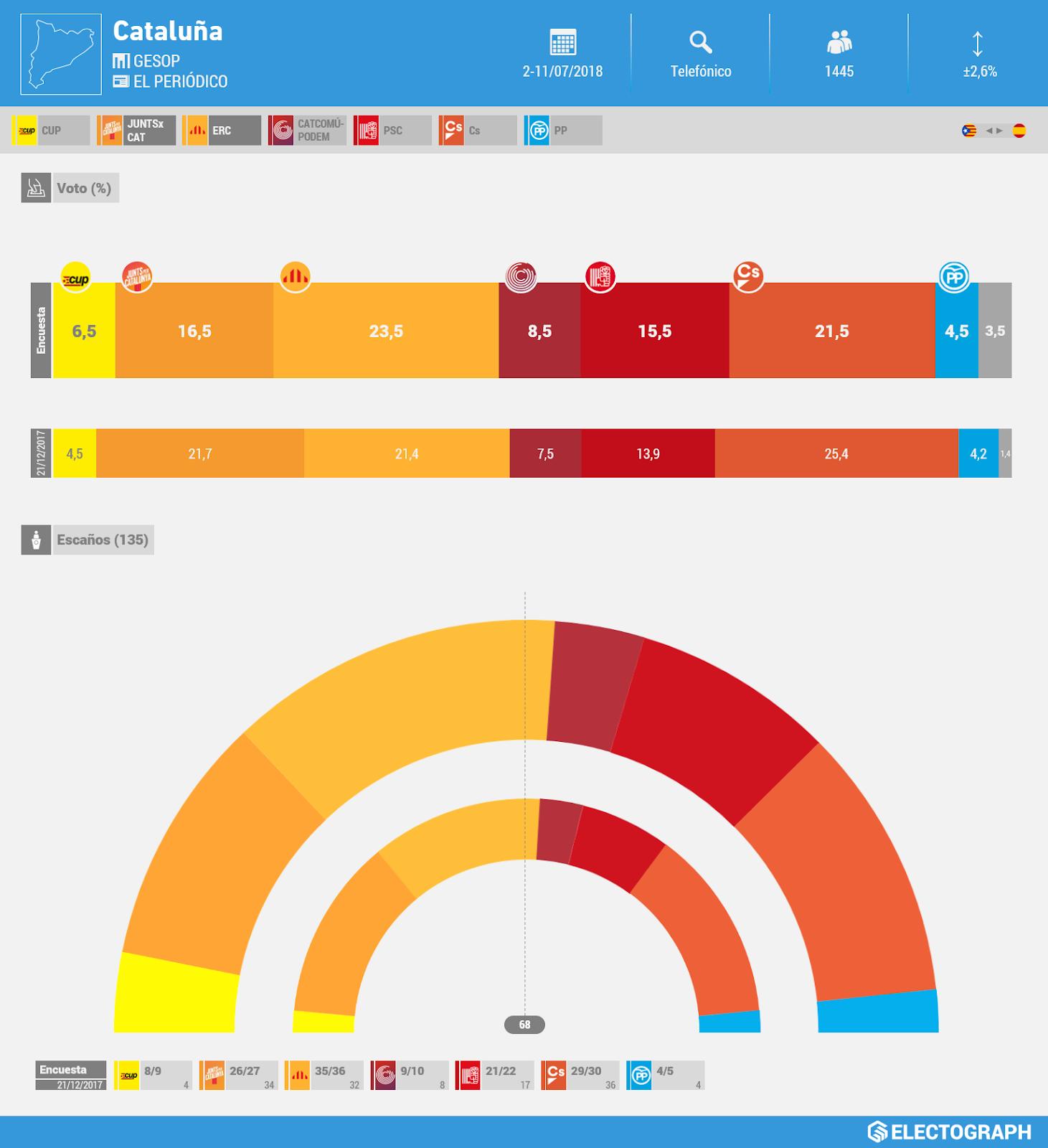 Gráfico de la encuesta para elecciones autonómicas en Cataluña realizada por GESOP para El Periódico en julio de 2018