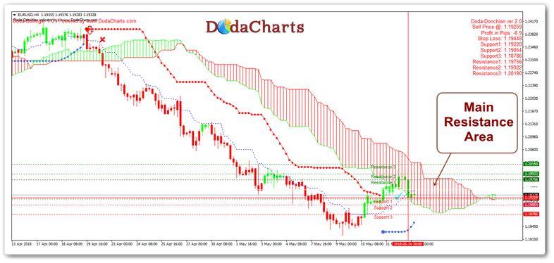 EURUSD Technical Chart