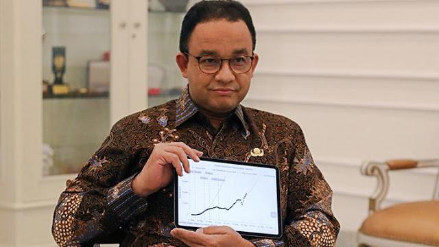 Anies: 50% Warga Jakarta di Rumah Saja saat PSBB Ketat, Kasus Corona Melandai