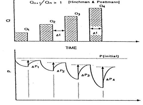 Dasar-dasar Teknik Produksi Minyak dan Gas Bumi