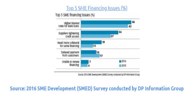 top sme financing issues small business frugal finance