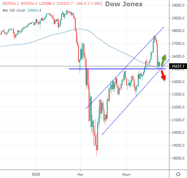 Dow Jones tendencia evolución