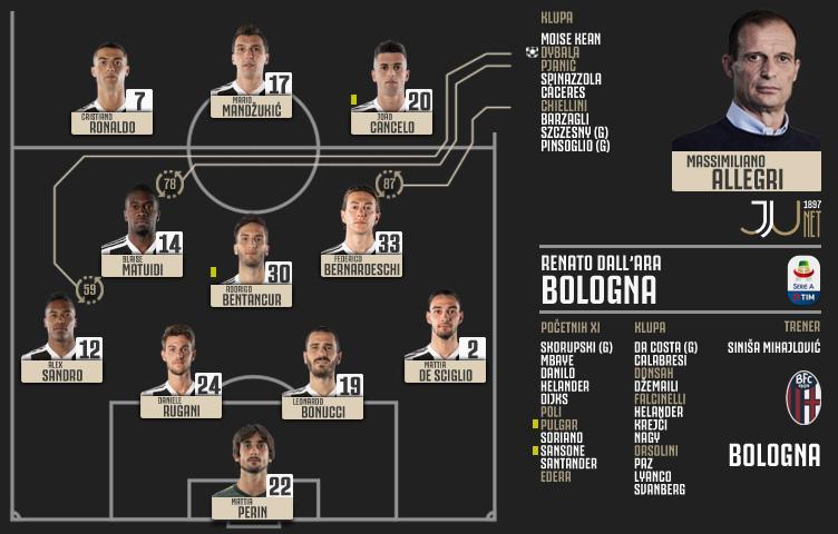 Serie A 2018/19 / 25. kolo / Bologna - Juventus 0:1 (0:0)