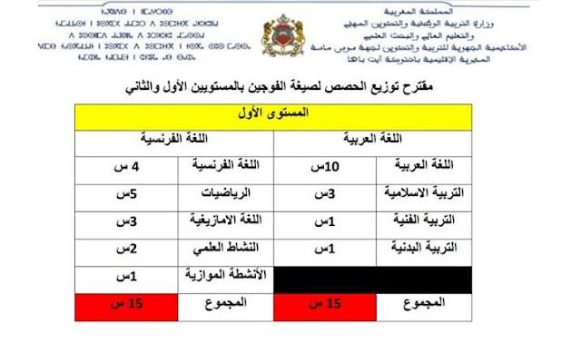 مقترح اعتماد التفويج في المستويين الأول والثاني ابتداءً من الموسم المقبل 2019/2020