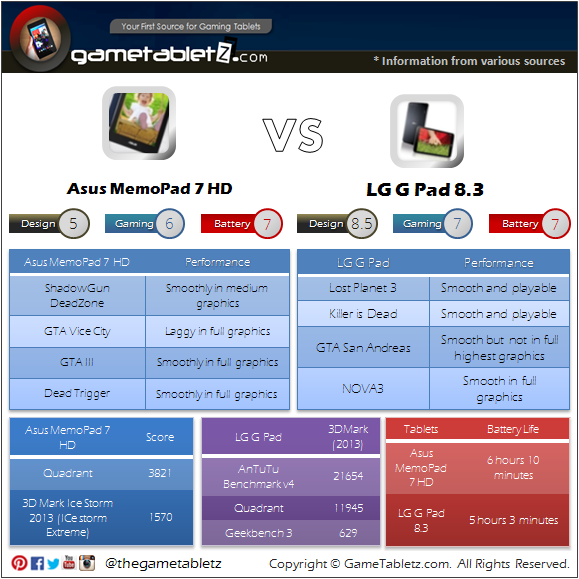 Asus MemoPad 7 HD vs LG G Pad 8.3 benchmarks and gaming performance