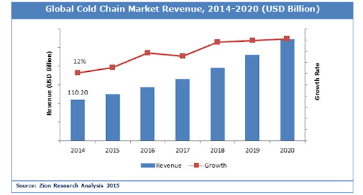 Global Cold Chain Market to Expand at 13.9% CAGR till 2020 ~ MRS REPORTS