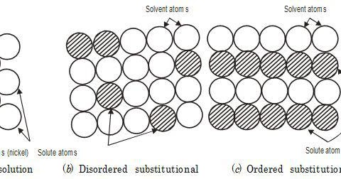 EDUCATION BLOG: Substitutional Solid Solutions