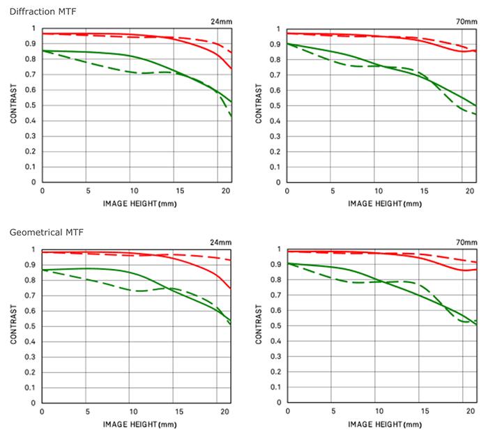 MTF-график объектива Sigma 24-70mm f/2.8 DG DN Art
