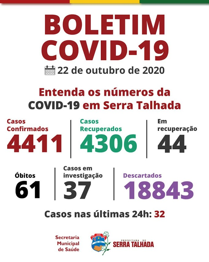 Serra Talhada registra 32 novos casos positivo para covid-19