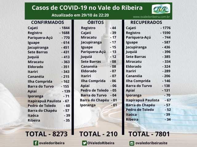 Vale do Ribeira soma 8273 casos positivos, 7801 recuperados e 210 mortes do Coronavírus - Covid-19