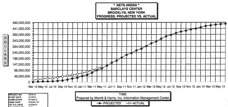 Latest consultant's report: arena still ahead of schedule