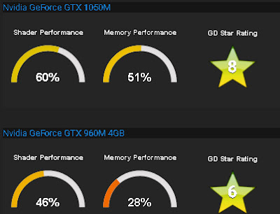nvidia geforce 1050m vs gtx 960m