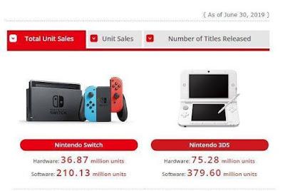 Nintendo Switch llega 36,87 millones de consolas vendida