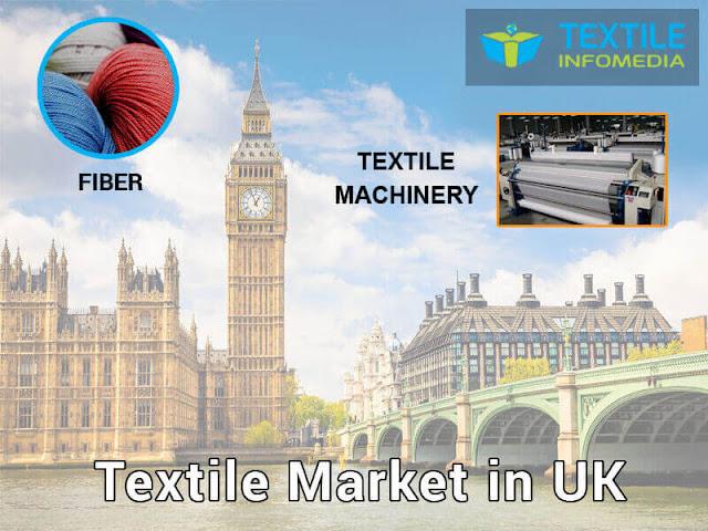 Textile Market in United Kingdom