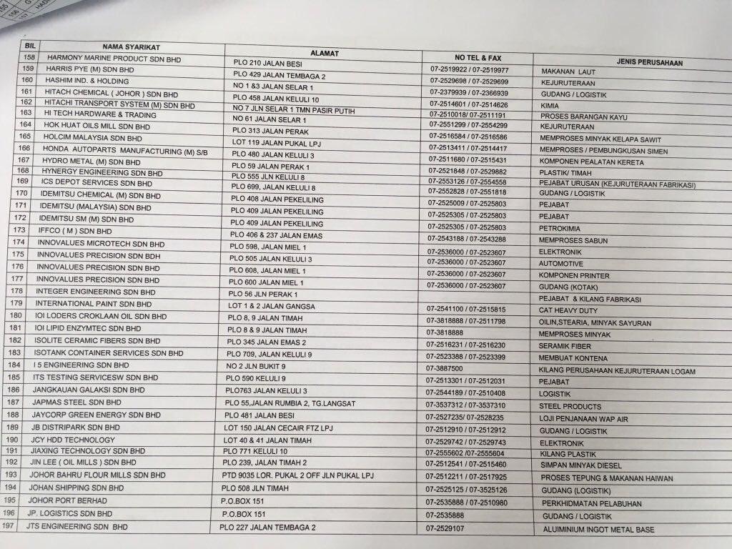 senarai nama syarikat di pasir gudang untuk mohon kerja internship
