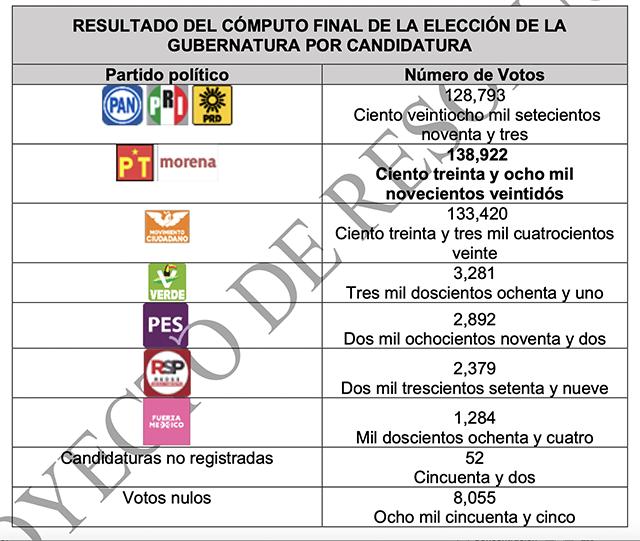 El proyecto de la magistrada Janine Otálora, que deberá votar la Sala Superior, considera infundados los agravios señalados por Eliseo Fernández, de MC.