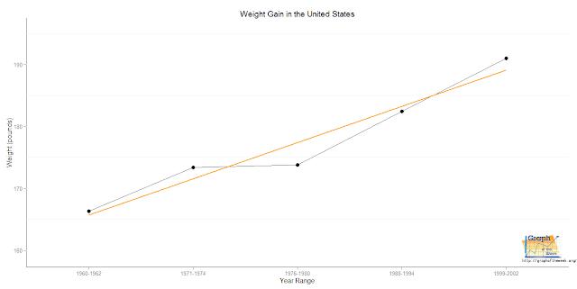 average body weight chart