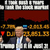 The Dow Jones drops more than 2000 points today. How long before Trump blames Obama? (Picture)