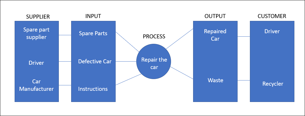 SIPOC Example in Project Management