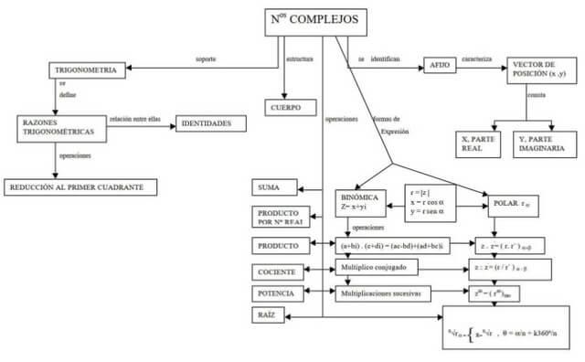 Mapa conceptual de números complejos