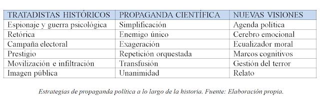 Historia de las estrategias de propaganda política, por Miguel Candelas