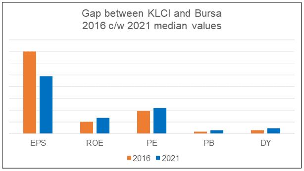 Gap between KLCI and Bursa Main Board