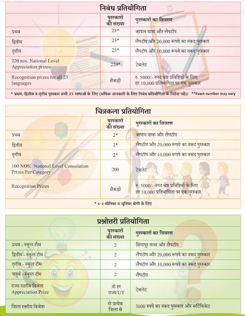 "PCRA - Saksham National Competition 2019 (""सक्षम"" रास्टीय स्तर प्रतियोगिता)"