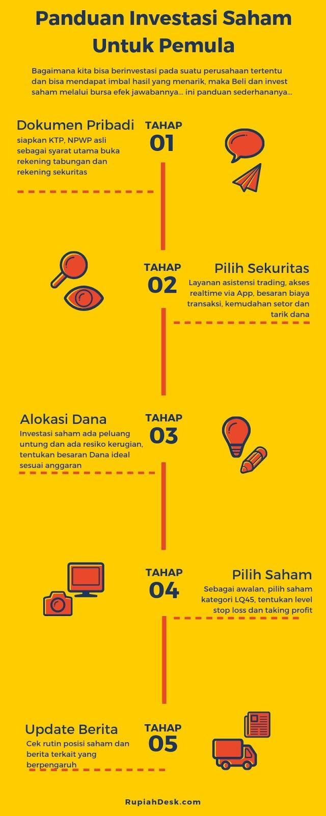 Panduan Investasi Saham Untuk Pemula (infografis)