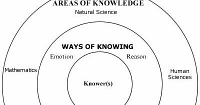 Carper's Four Patterns and Knowledge in Nursing