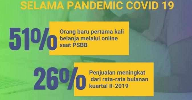 Penjualan Online Meningkat Selama Pandemi Covid 19