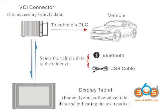 connect-x431-pad-iii-passenger-vehicle-1