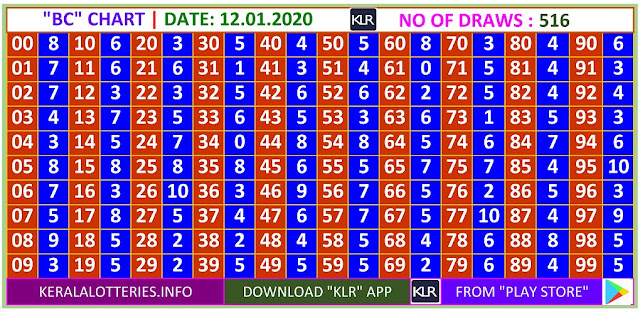 Kerala Lottery Winning Number Daily Trending Ans Pending  BC  chart  on  12.01.2020