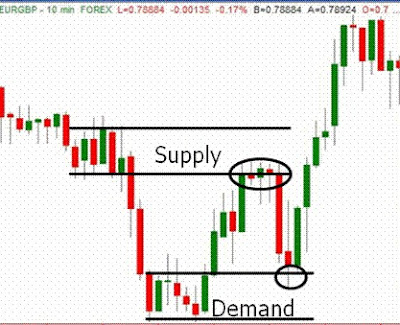 Supply demand satu candle gambar