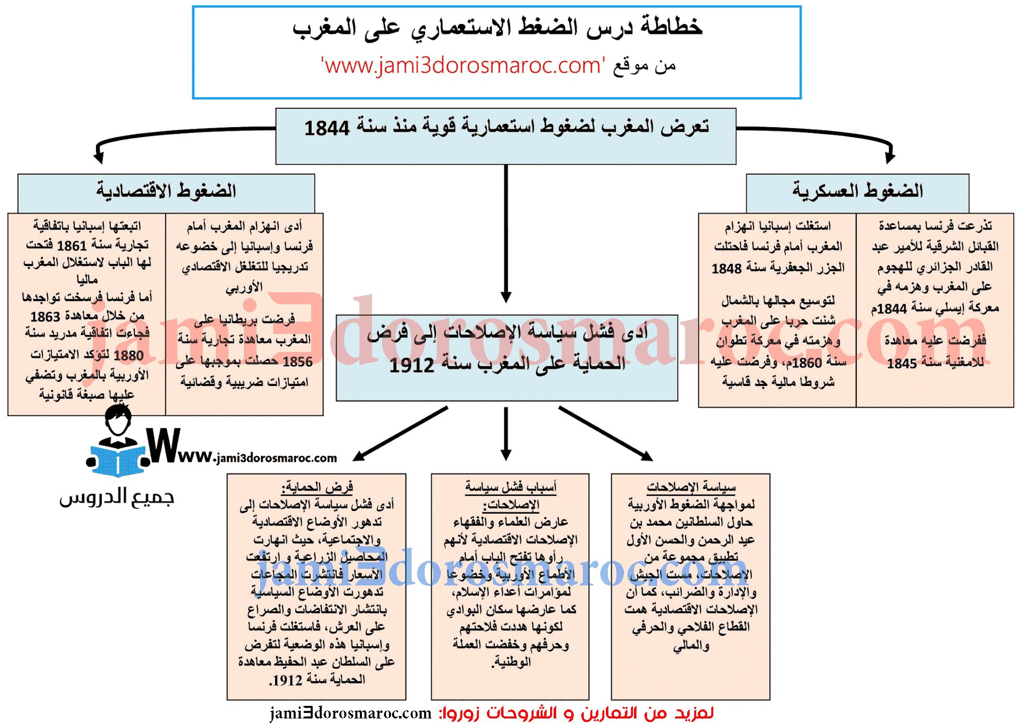 خطاطة درس الضغط الاستعماري على المغرب