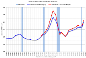 Price-to-Rent Ratio