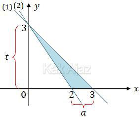 Daerah penyelesaian sistem pertidaksamaan linear