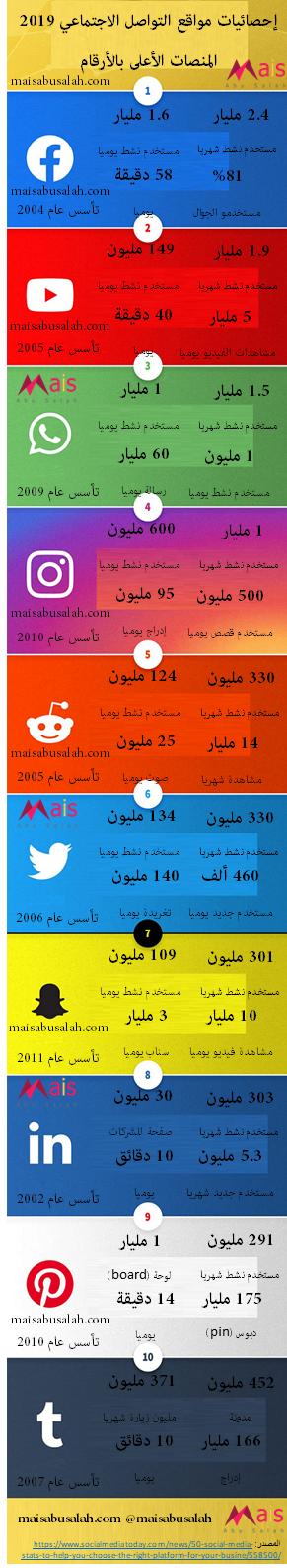 إحصائيات استخدام مواقع التواصل الاجتماعي 2019 -#إانفوجرافيك